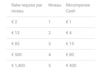 Bonus Poker Unibet.be